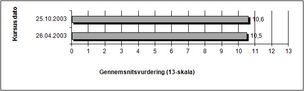 Evaluering UML